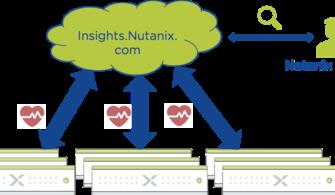 nutanix_pulse