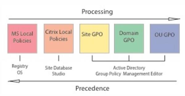 policy-processing-precedence