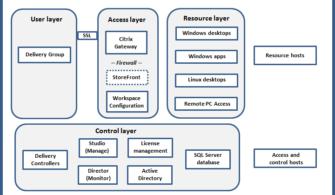 Citrix Virtual Apps and Desktops Diyagramı